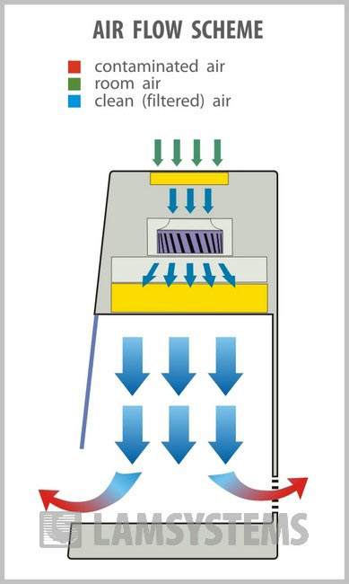 Air flow scheme of a laminar cabinet